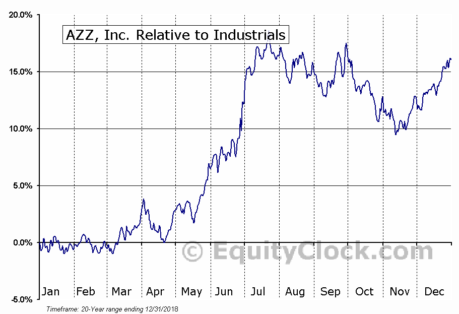 AZZ Relative to the Sector