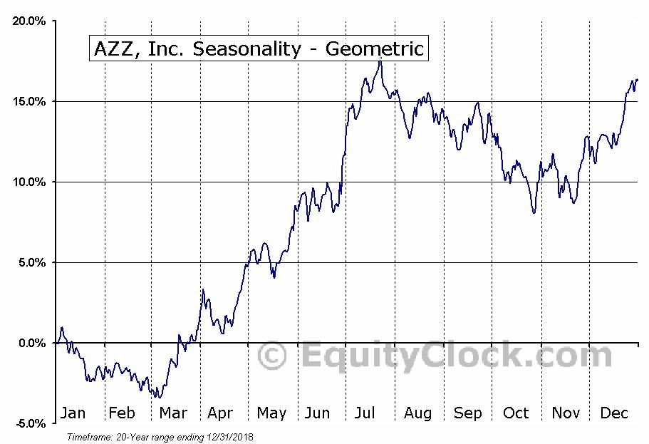 AZZ, Inc. (NYSE:AZZ) Seasonality