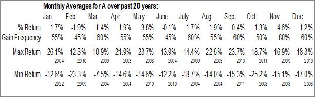 Monthly Seasonal Agilent Technologies, Inc. (NYSE:A)