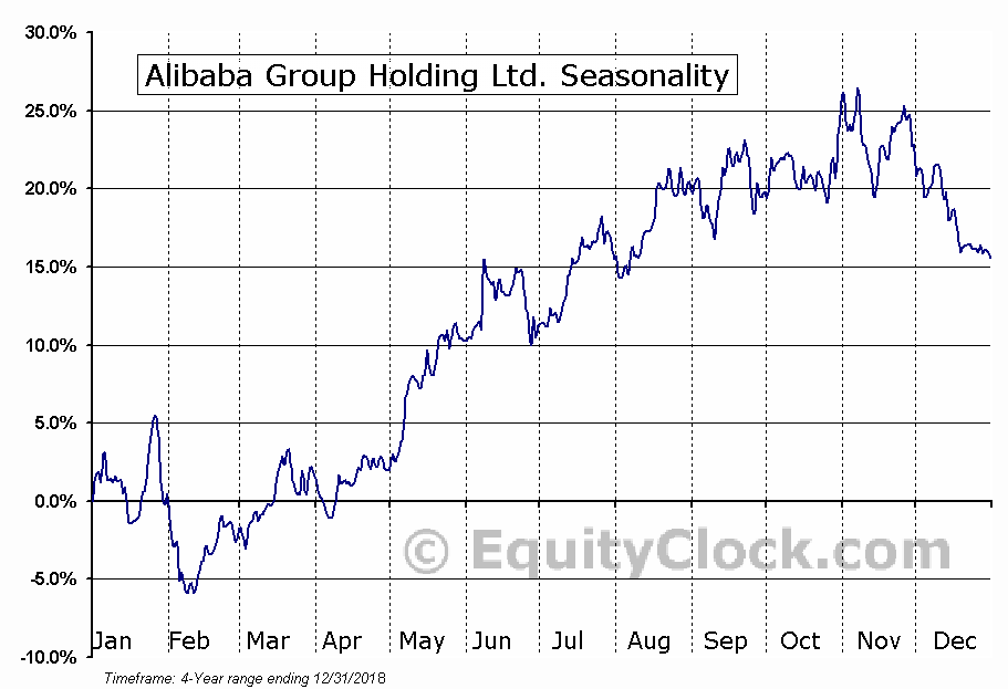 Alibaba Group Holding Limited (BABA) Seasonal Chart