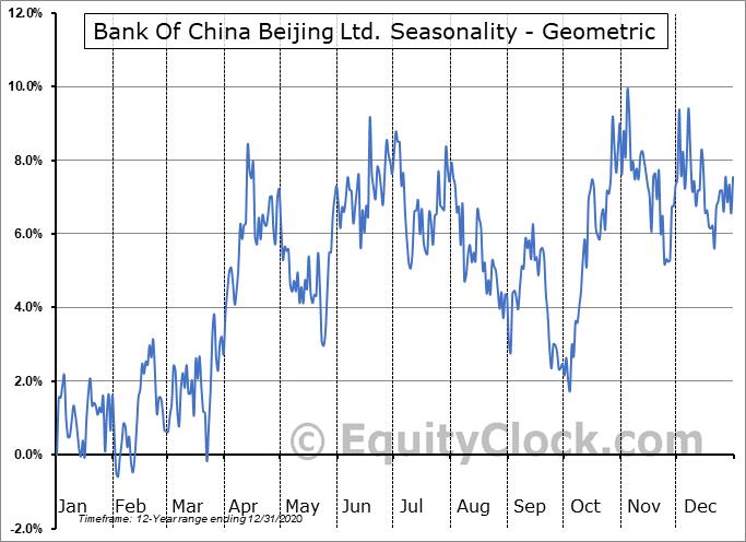 Bank Of China Beijing Ltd. (OTCMKT:BACHF) Seasonality