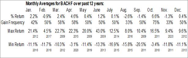 Monthly Seasonal Bank Of China Beijing Ltd. (OTCMKT:BACHF)