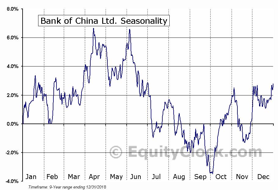 Bank of China Ltd. (OTCMKT:BACHY) Seasonality
