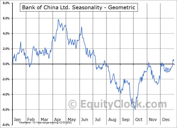 Bank of China Ltd. (OTCMKT:BACHY) Seasonality