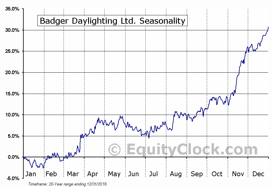 Badger Daylighting Ltd (TSE:BAD) Seasonal Chart