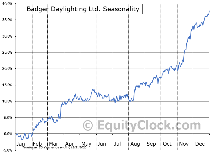 Badger Daylighting Ltd. (TSE:BAD.TO) Seasonality