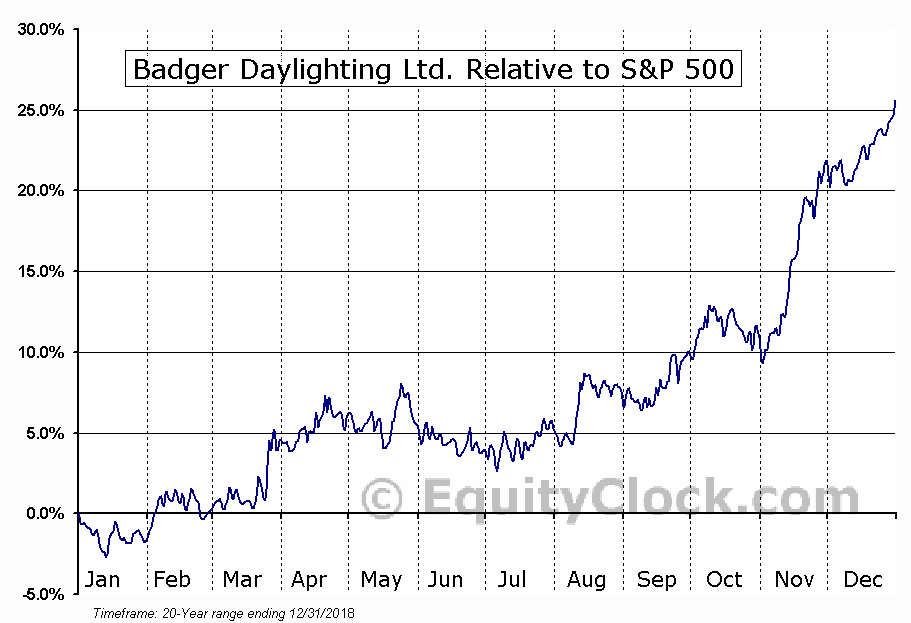 BAD.TO Relative to the S&P 500