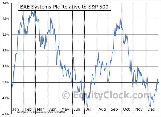 BAESY Relative to the S&P 500