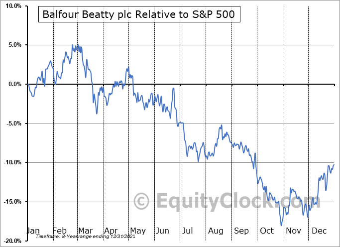 BAFYY Relative to the S&P 500