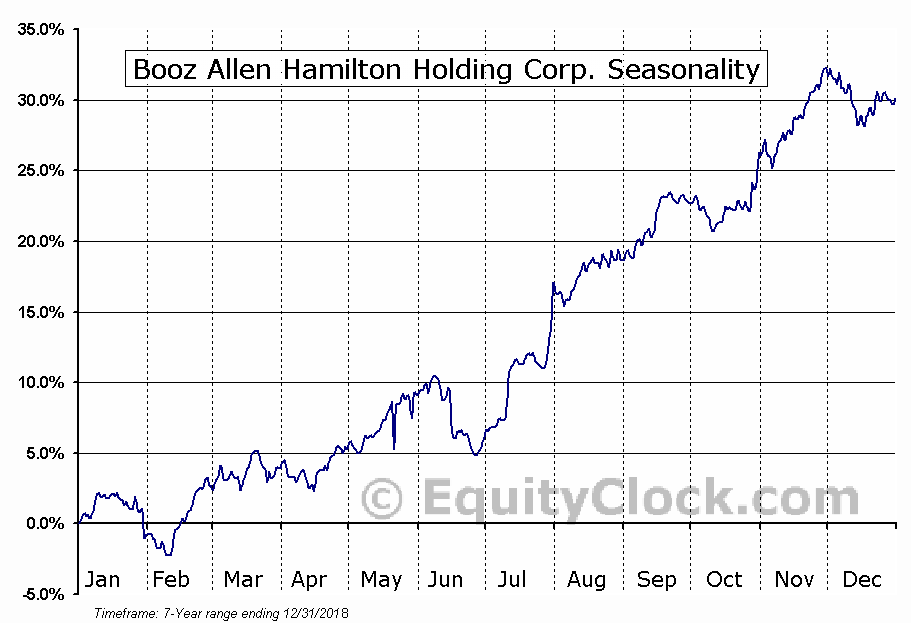 Booz Allen Hamilton Holding Corporation (BAH) Seasonal Chart
