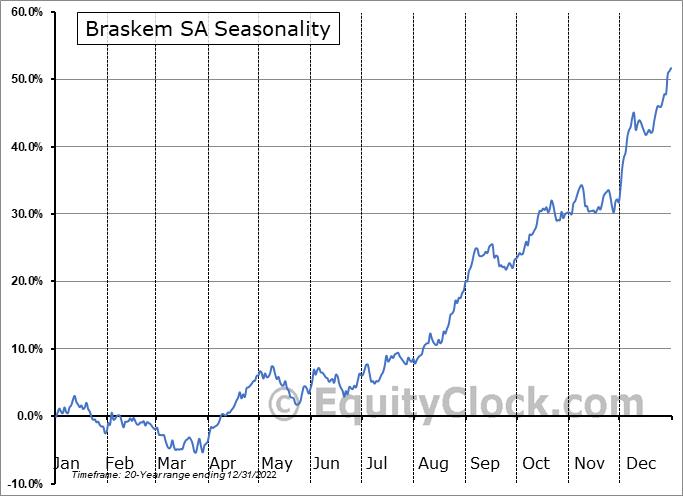 Braskem S.A. Seasonal Chart