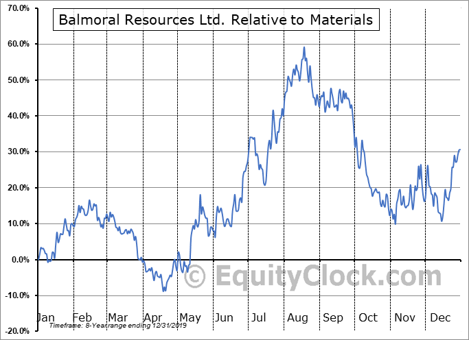 BALMF Relative to the Sector