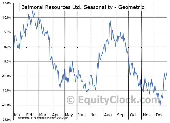 Balmoral Resources Ltd. (OTCMKT:BALMF) Seasonality