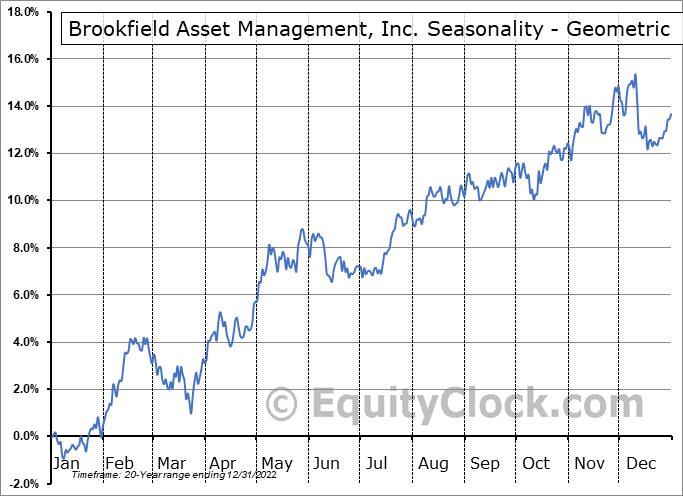 Brookfield Asset Management, Inc. (TSE:BAM/A.TO) Seasonality