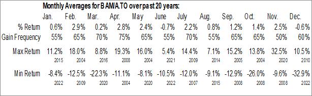 Monthly Seasonal Brookfield Asset Management, Inc. (TSE:BAM/A.TO)