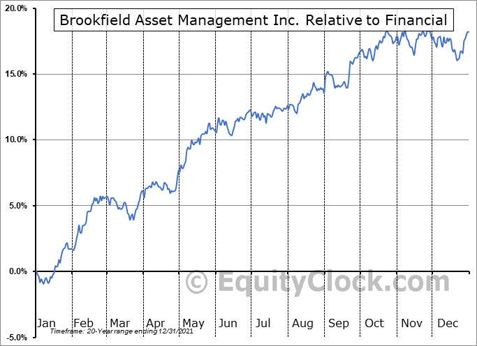 BAM Relative to the Sector