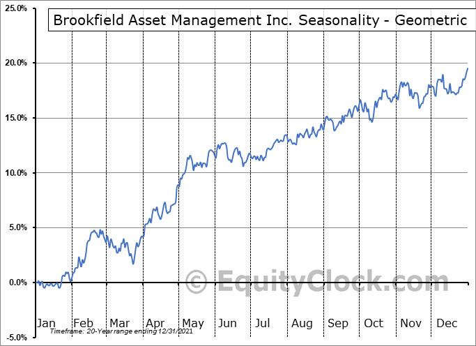 Brookfield Asset Management Inc. (NYSE:BAM) Seasonality