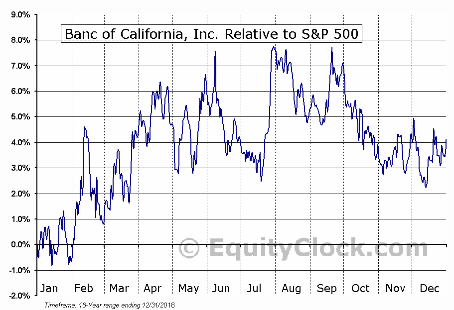 BANC Relative to the S&P 500