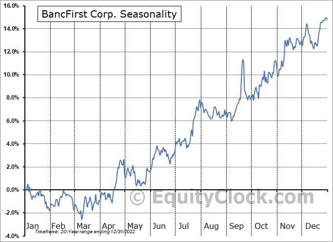 BancFirst Corp. (NASD:BANF) Seasonality