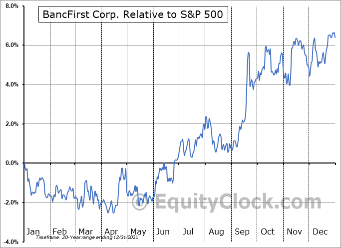 BANF Relative to the S&P 500
