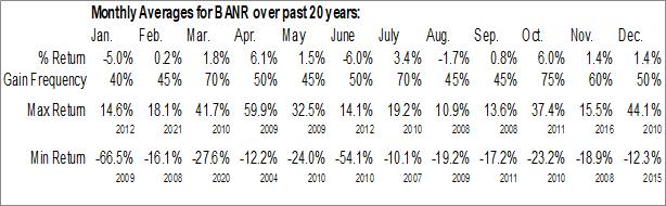 Monthly Seasonal Banner Corp. (NASD:BANR)