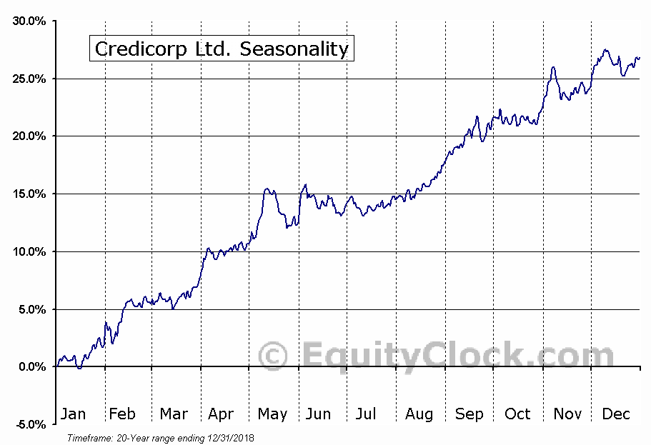 Credicorp Ltd. (NYSE:BAP) Seasonality