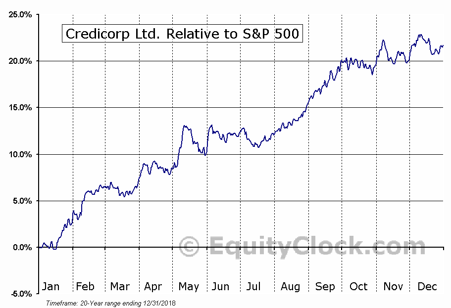 BAP Relative to the S&P 500