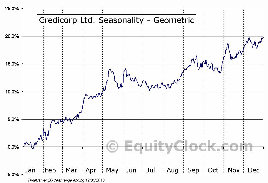 Credicorp Ltd. (NYSE:BAP) Seasonality
