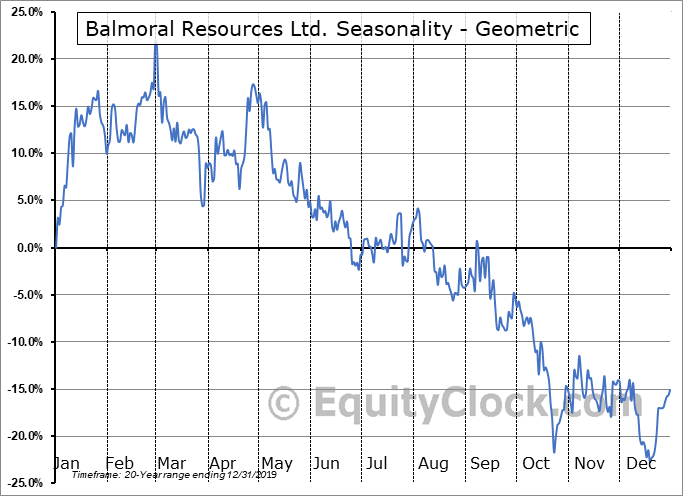 Balmoral Resources Ltd. (TSE:BAR.TO) Seasonality