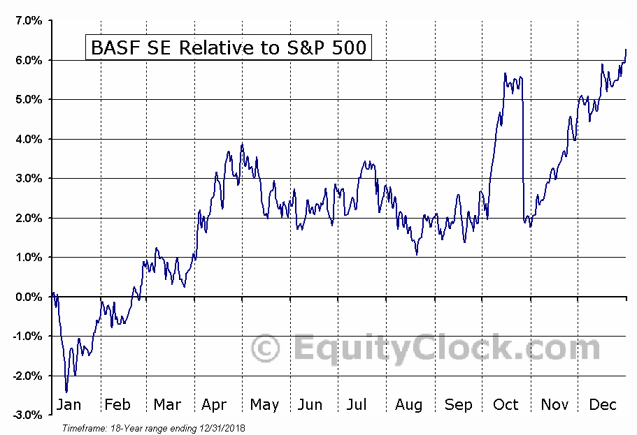 BASFY Relative to the S&P 500