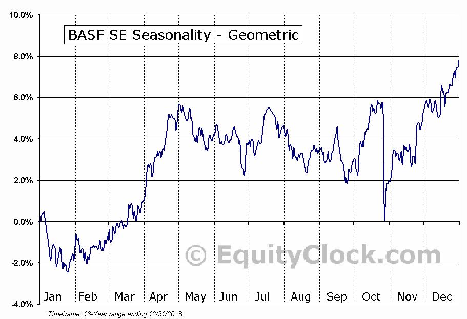 BASF SE (OTCMKT:BASFY) Seasonality