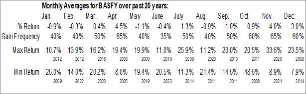 Monthly Seasonal BASF SE (OTCMKT:BASFY)