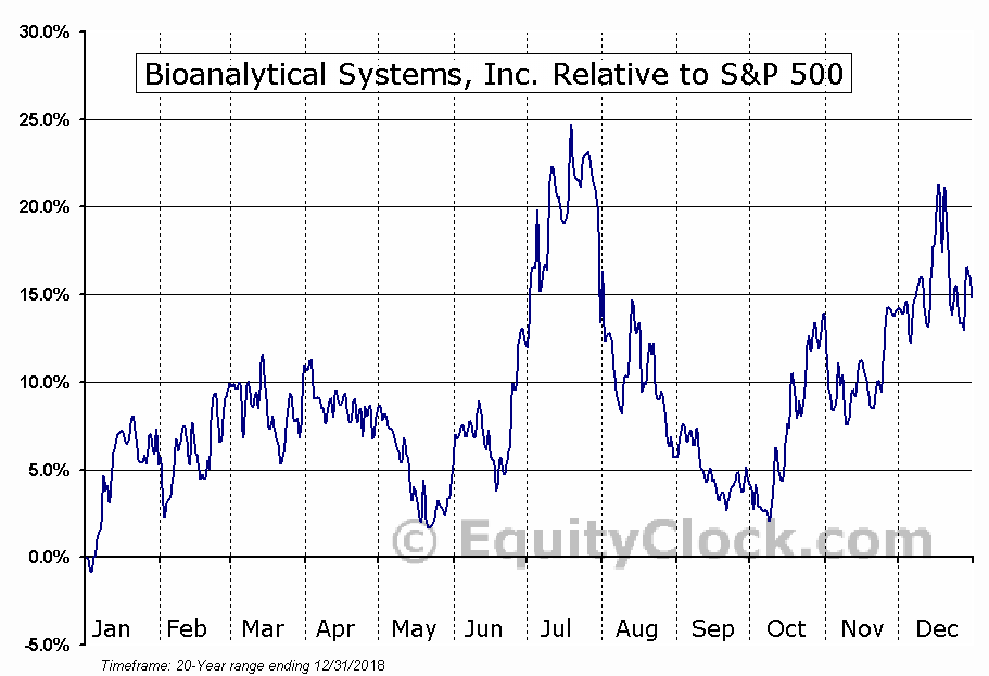 BASI Relative to the S&P 500