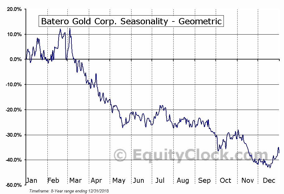 Batero Gold Corp. (TSXV:BAT.V) Seasonality