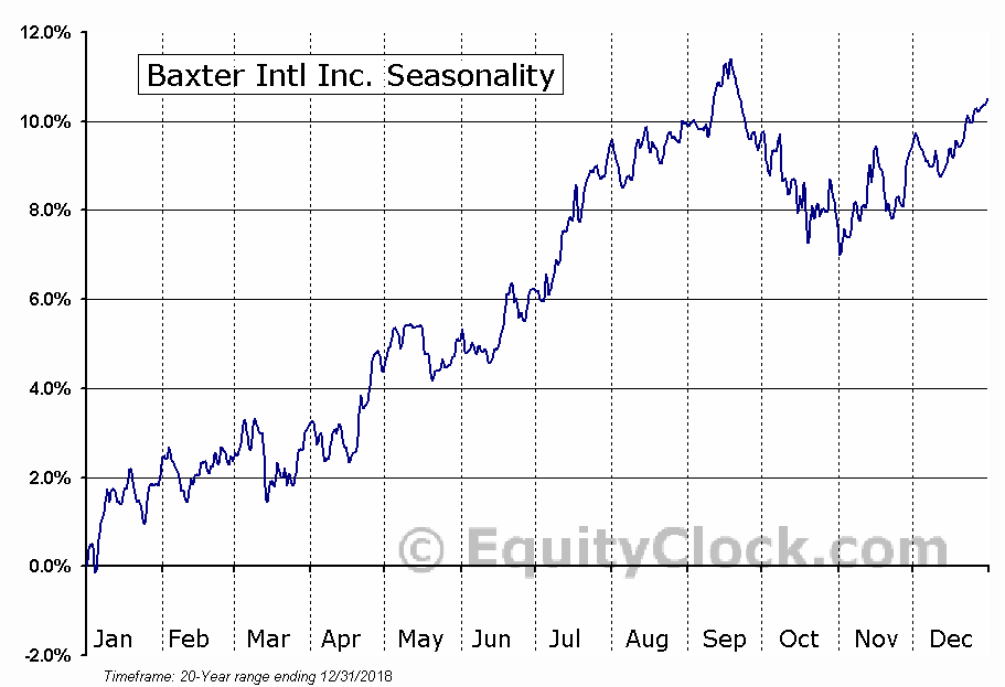 Baxter International Inc. (BAX) Seasonal Chart