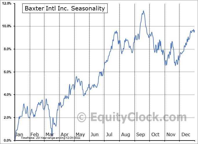 Baxter International Inc. Seasonal Chart