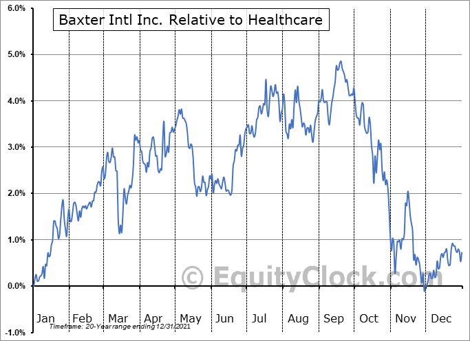 BAX Relative to the Sector