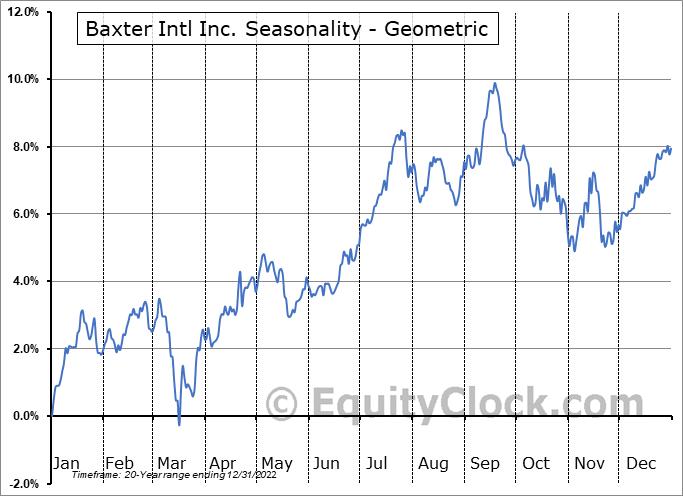 Baxter Intl Inc. (NYSE:BAX) Seasonality