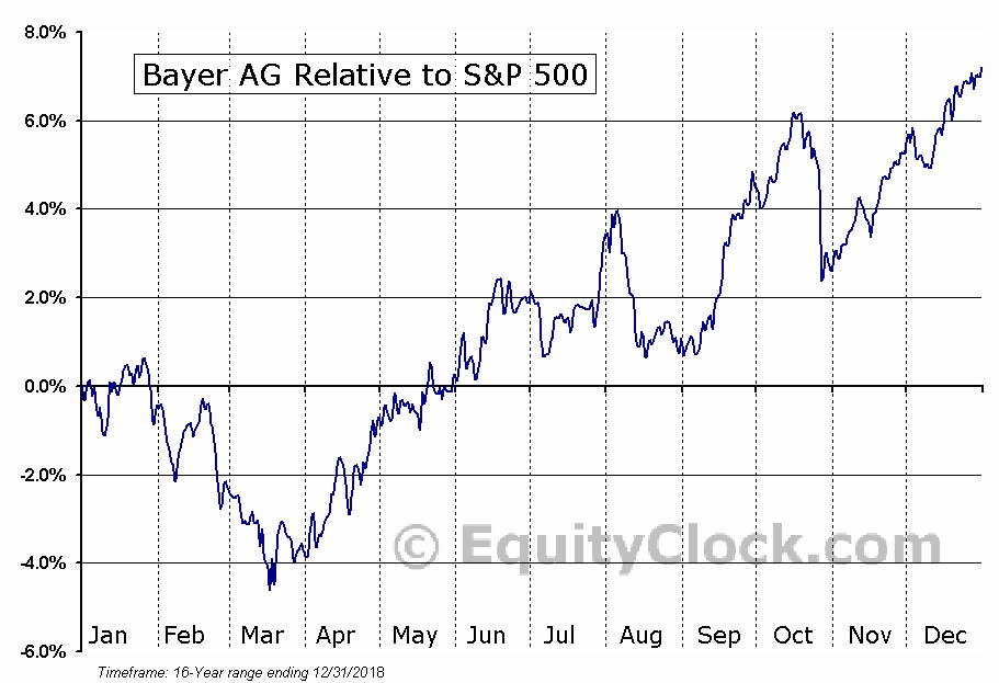 BAYRY Relative to the S&P 500