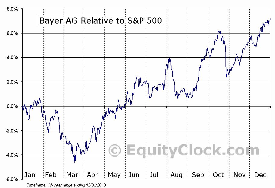 Bayer Ag Otcmktbayry Seasonal Chart Equity Clock