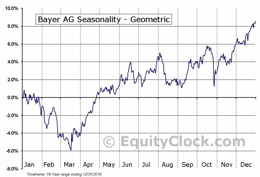 Bayer AG (OTCMKT:BAYRY) Seasonality