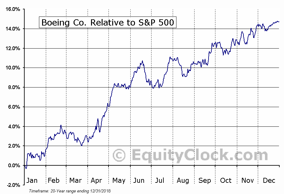 BA Relative to the S&P 500