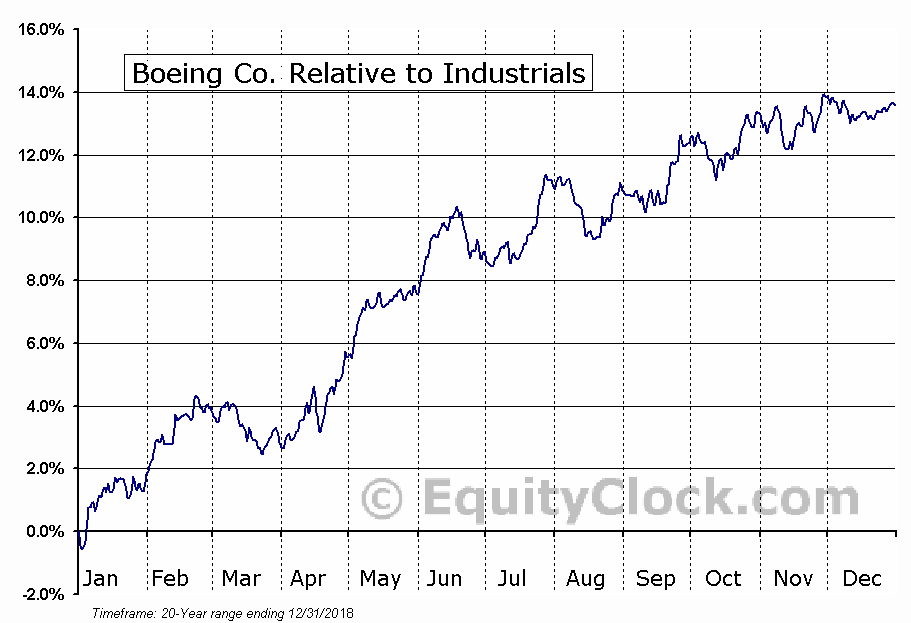 BA Relative to the Sector