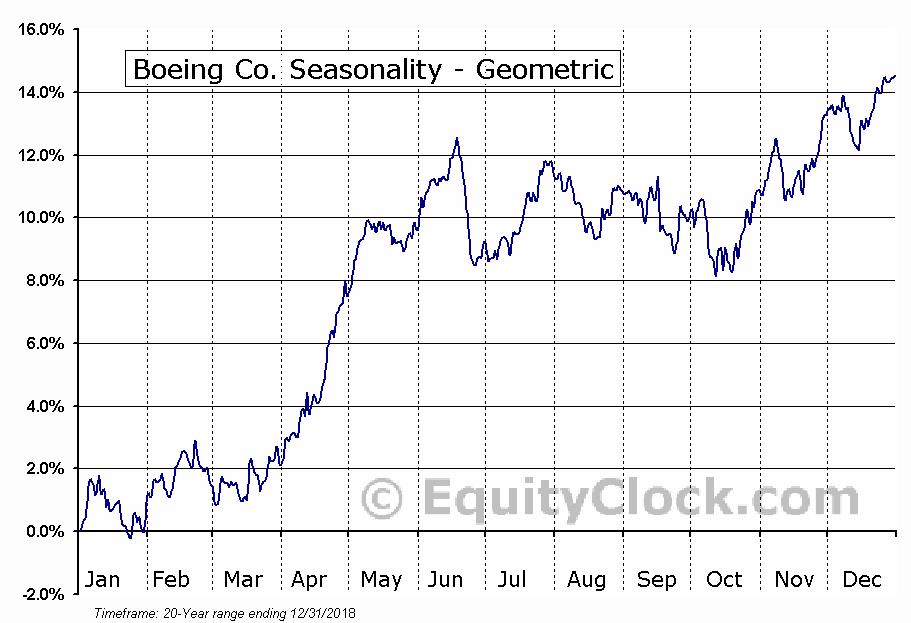 Boeing Co. (NYSE:BA) Seasonality