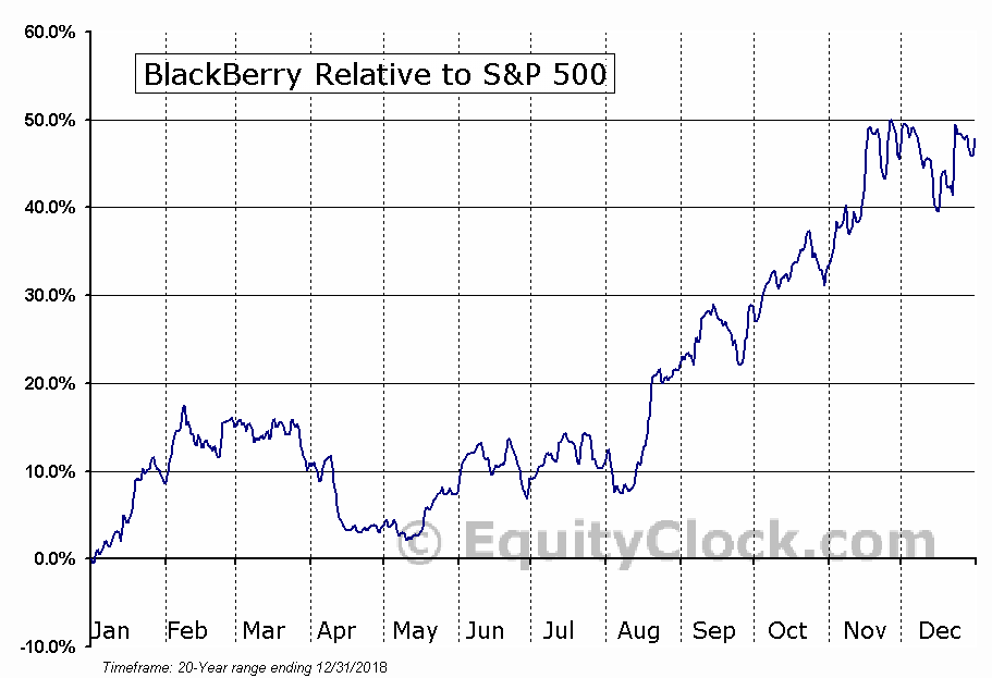 BB.TO Relative to the S&P 500
