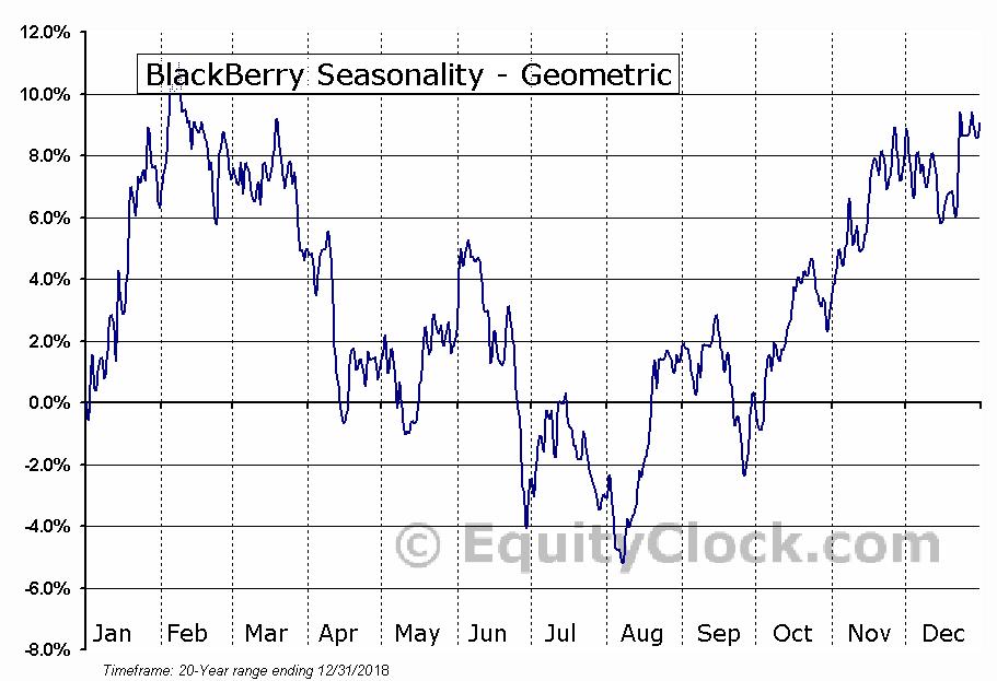BlackBerry (TSE:BB.TO) Seasonality