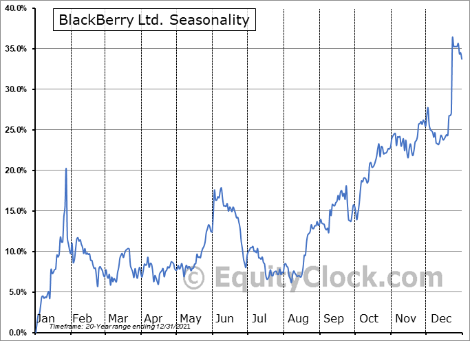 BlackBerry Limited Seasonal Chart