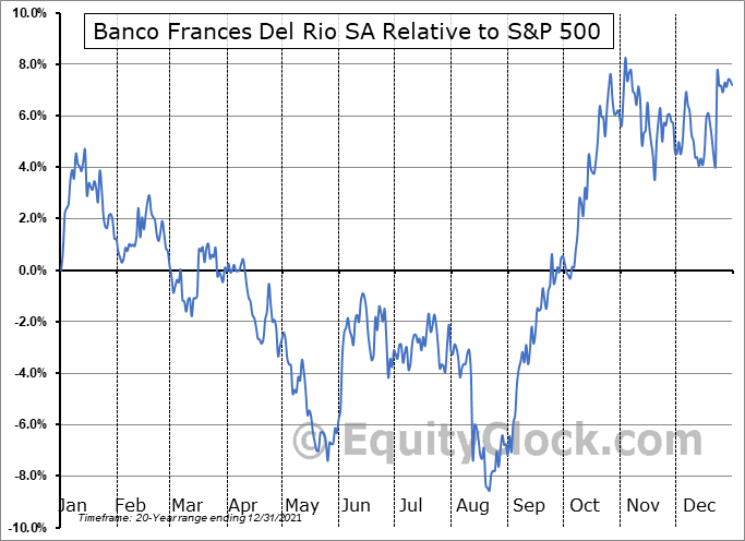 BBAR Relative to the S&P 500