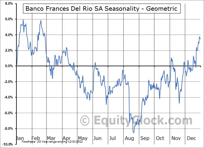 Banco Frances Del Rio SA (NYSE:BBAR) Seasonality