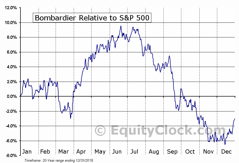 BBD-B.TO Relative to the S&P 500